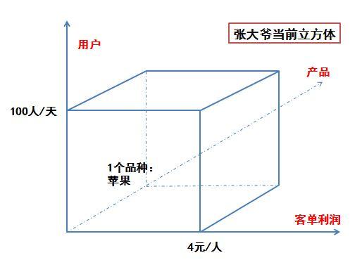 思维篇|如何成为一个运营大牛(二):运营立方体  运营  第5张