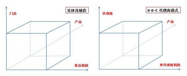 思维篇|如何成为一个运营大牛(二):运营立方体  运营  第3张