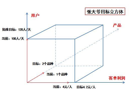 思维篇|如何成为一个运营大牛(二):运营立方体  运营  第7张