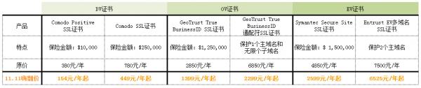 必盛互联11.11-SSL证书