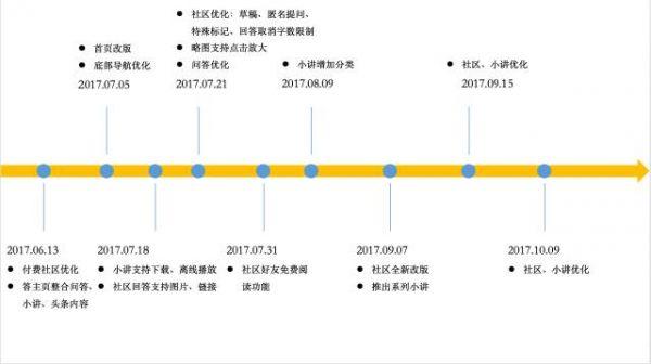 去年靠王思聪爆红的分答,现在怎么样了? 网站运营 运营  第8张