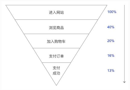 1句运营心法,8个核心词汇读懂运营 网站运营 运营  第2张