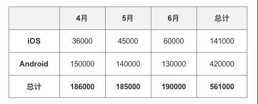 每个运营都要懂数据:7000字教你从0开始做数据 网站运营 运营  第14张