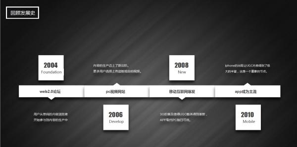 一篇关于UGC构成和运营的文章 网站运营 运营  第2张