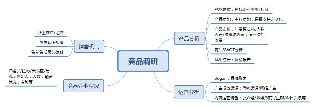 B端产品,不同阶段运营都该使用哪些招数? 网站运营 运营  第3张