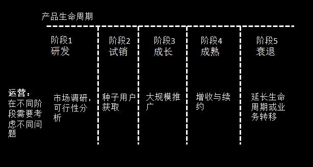 B端产品,不同阶段运营都该使用哪些招数? 网站运营 运营  第2张