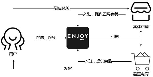 ENJOY:精选美食电商的用户运营之路 网站运营 运营  第4张
