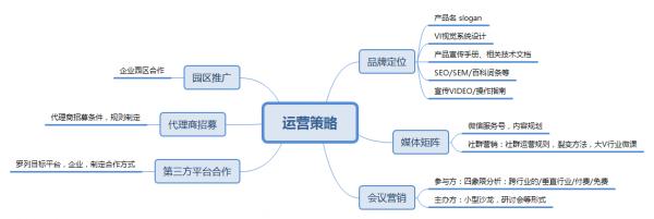 B端运营:不同阶段的产品,运营都有哪些玩法? 网站运营 运营  第5张