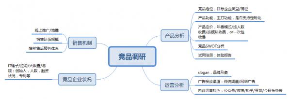 B端运营:不同阶段的产品,运营都有哪些玩法? 网站运营 运营  第3张