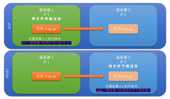 怎样利用Linux虚拟主机命令迁移网站数据 Linux虚拟主机 建站  第1张