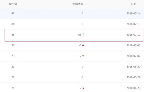 网站收录不正常?该如何解决呢? 网站 河南seo SEO  第1张