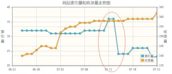 网站收录不正常?该如何解决呢? 网站 河南seo SEO  第6张