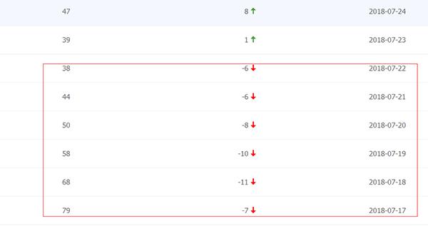网站收录不正常?该如何解决呢? 网站 河南seo SEO  第2张