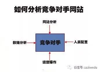 分析竞争对手网站,您真的了解吗? 网站 河南seo SEO  第1张